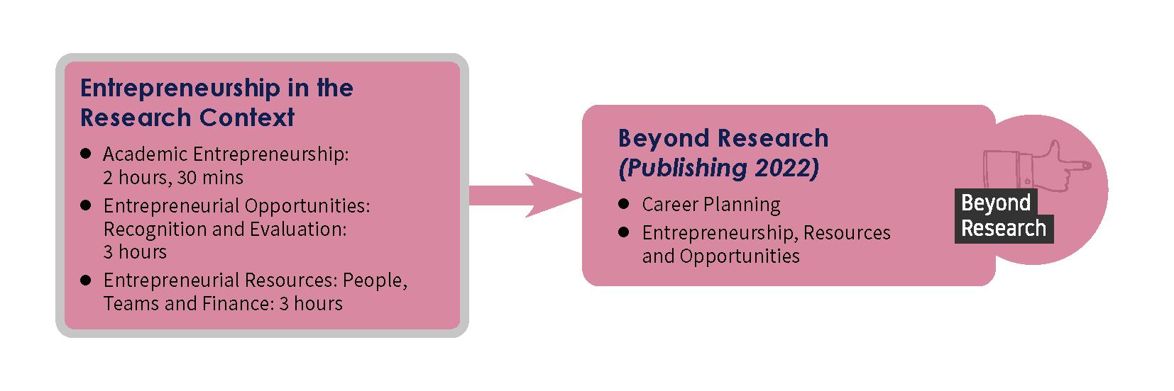 Entrepreneurship in Academia